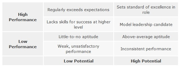 Performance vs. Potential